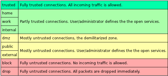 Fedora 17 Network Zones