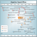 Update on Apache OpenOffice