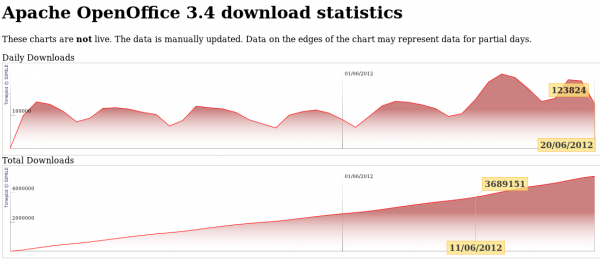 Downloads of Apache OpenOffice 3.4.0 top 5 million