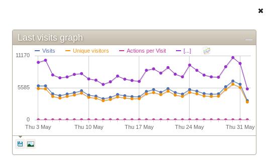 Piwik Visitor Stats