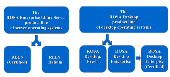 ROSA Desktop Fresh 2012 review