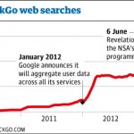 NSA PRISM program a traffic boost for DuckDuckGo