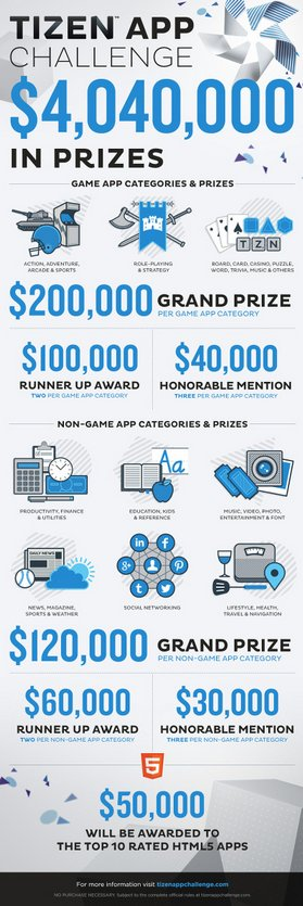 Build a Tizen app, win $200,000