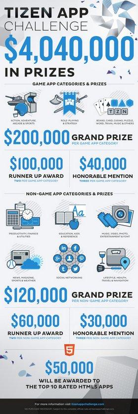 Build a Tizen app, win $200,000