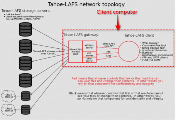 Tahoe Least-Authority File System for secure, distributed data storage