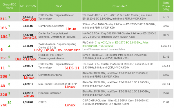 Green500 List top 10 are all powered by NVIDIA Tesla GPUs and Linux