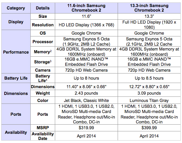Samsung Chromebook 2 will be powered by the Exynos 5 Octa processor