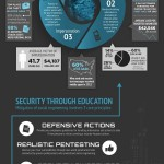 Social Engineering infographic: Phishing and vishing