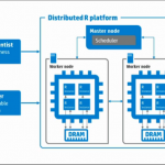 Distributed R brings scalable, high-performance Big Data analytics to R
