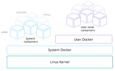 RancherOS Docker containers